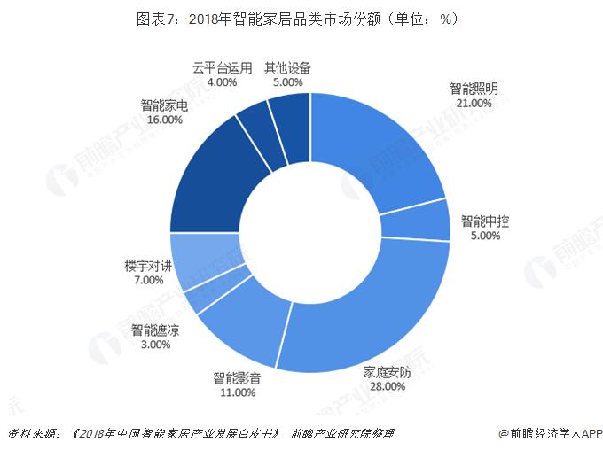 图表7:2018年智能家居品类市场份额(单位:%)