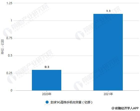 2020-2021年全球5G高档手机出货量预测情况