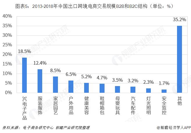 图表5:2013-2018年中国出口跨境电商交易规模B2B和B2C结构(单位:%)
