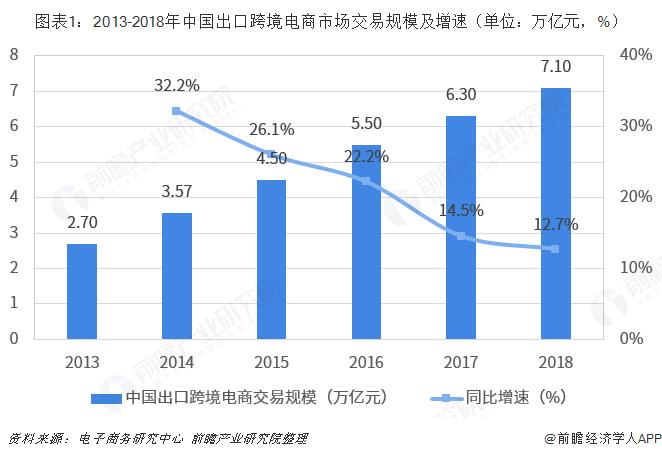 图表1:2013-2018年中国出口跨境电商市场交易规模及增速(单位:万亿元,%)