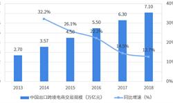 2018年中国出口跨境电商市场现状与发展趋势分析 美国是中国出口跨境电商第一大市场【组图】