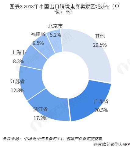 图表3:2018年中国出口跨境电商卖家区域分布(单位:%)
