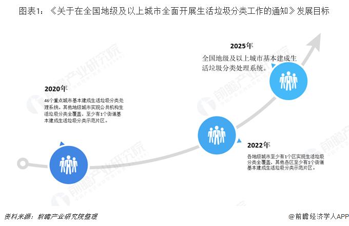 图表1:《关于在全国地级及以上城市全面开展生活垃圾分类工作的通知》发展目标