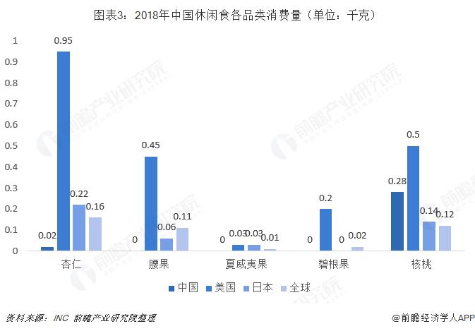 图表3:2018年中国休闲食各品类消费量(单位:千克)