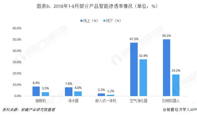 图表8:2018年1-9月部分产品智能渗透率情况(单位:%)