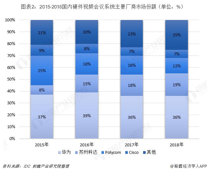 图表2:2015-2018国内硬件视频会议系统主要厂商市场份额(单位:%)