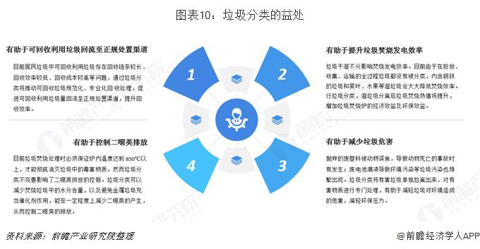 图表10:垃圾分类的益处