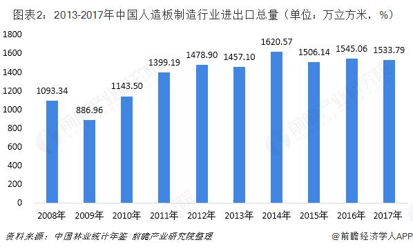 图表2:2013-2017年中国人造板制造行业进出口总量(单位:万立方米,%)