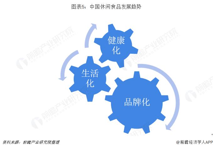 图表5:中国休闲食品发展趋势