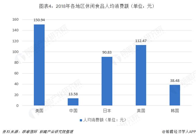 图表4:2018年各地区休闲食品人均消费额(单位:元)