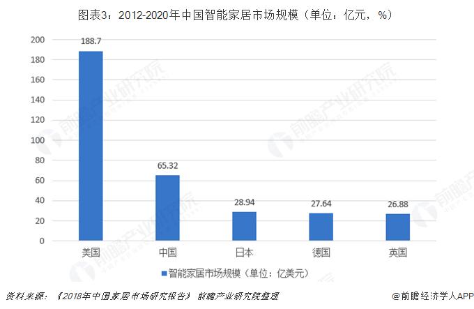 图表3:2012-2020年中国智能家居市场规模(单位:亿元,%)