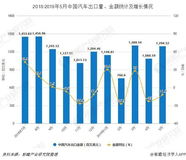2018-2019年5月中国汽车出口量、金额统计及增长情况