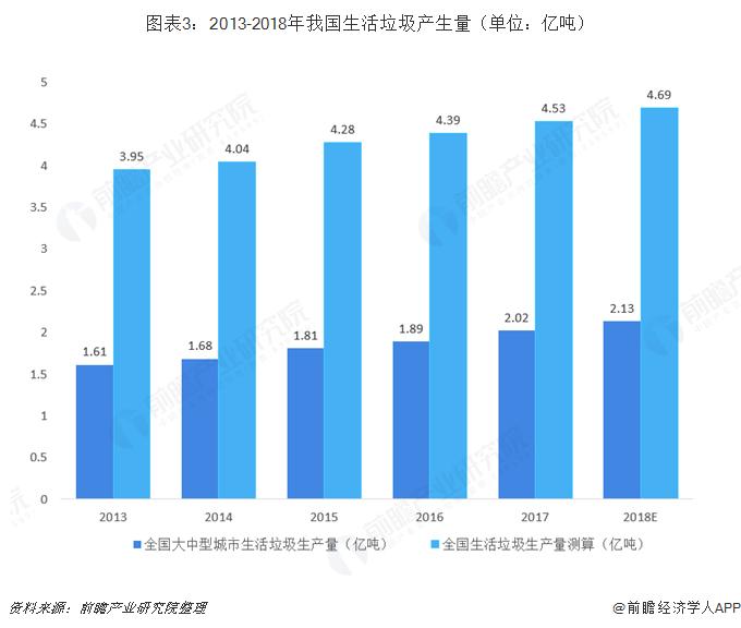 图表3:2013-2018年我国生活垃圾产生量(单位:亿吨)