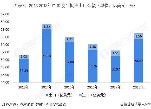 图表3:2013-2018年中国胶合板进出口金额(单位:亿美元,%)