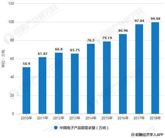 2010-2018年中国电子产品铜需求量统计情况