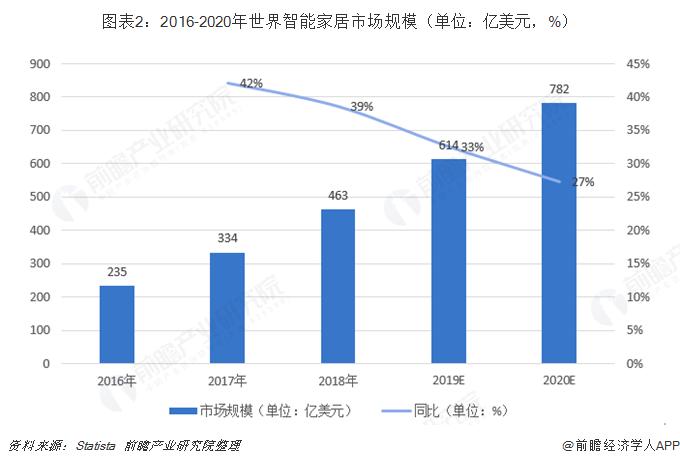 图表2:2016-2020年世界智能家居市场规模(单位:亿美元,%)