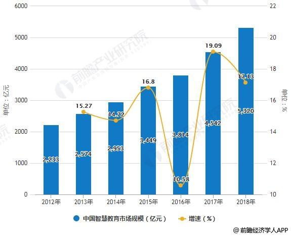 2012-2018年中国智慧教育市场规模统计及增长情况