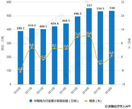 2010-2018年中国电力行业累计耗铜总量统计及增长情况