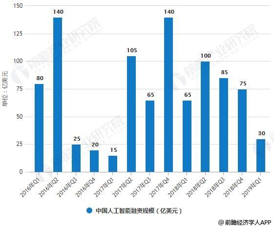 2016-2019年Q1中国人工智能融资规模统计情况