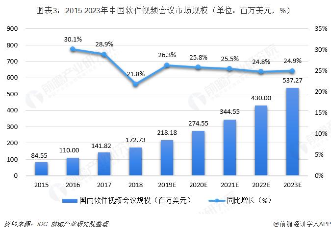 图表3:2015-2023年中国软件视频会议市场规模(单位:百万美元,%)
