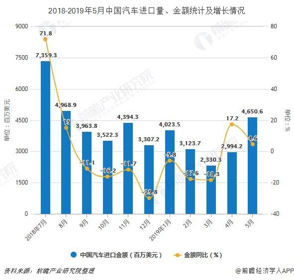2018-2019年5月中国汽车进口量、金额统计及增长情况
