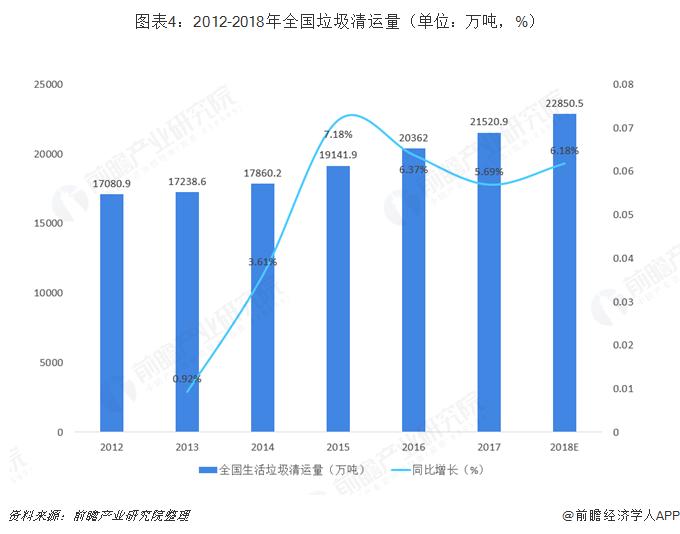 图表4:2012-2018年全国垃圾清运量(单位?#21644;?#21544;,%)