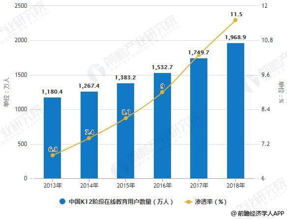 2013-2018年中国K12阶段在线教育用户数量及渗透率统计情况