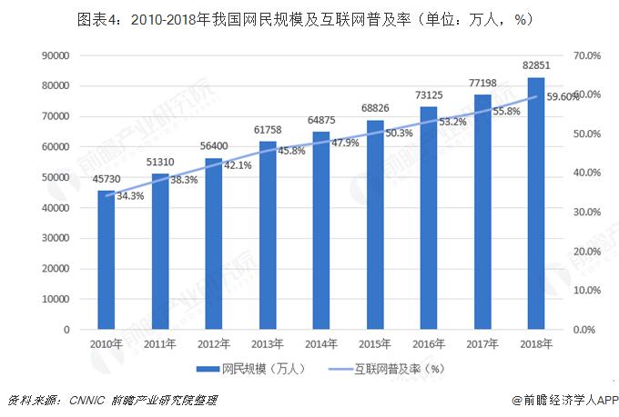 图表4:2010-2018年我国网民规模及互联网普及率(单位:万人,%)