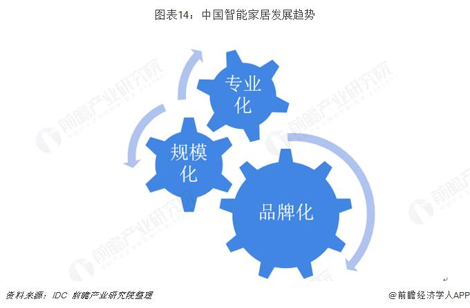 图表14:中国智能家居发展趋势
