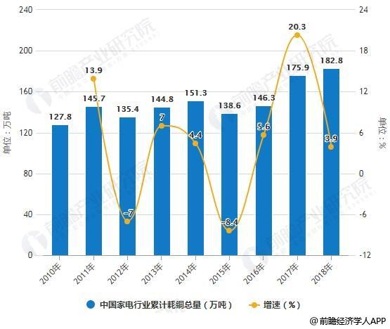 2010-2018年中国家电行业累计耗铜总量统计及增长情况