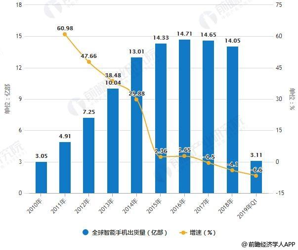 2010-2019年Q1全球智能手机出货量及增长情况