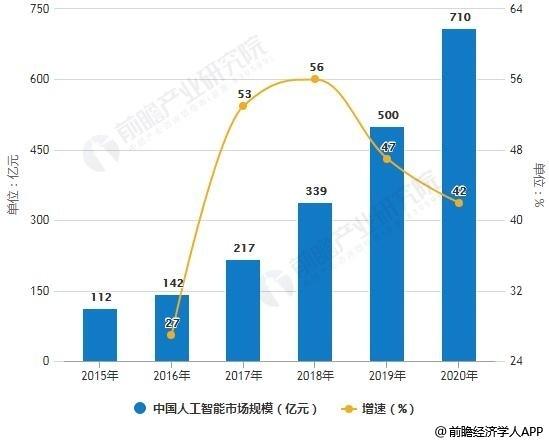2015-2020年中国人工智能市场规模统计及增长情况预测