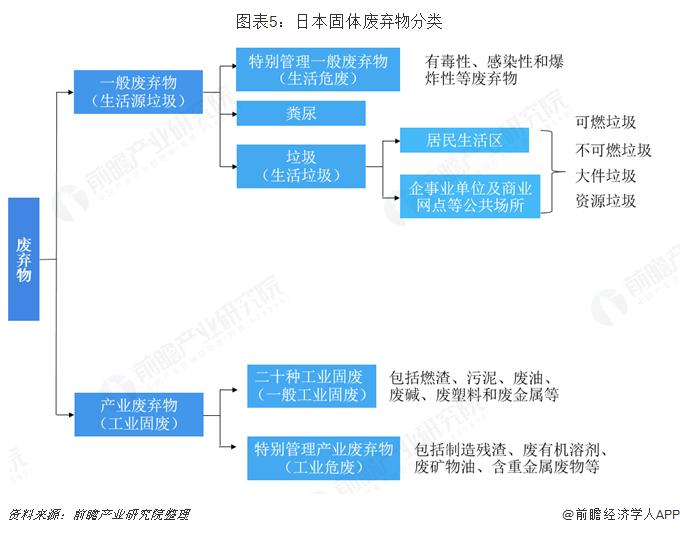 图表5:日本固体废弃物分类