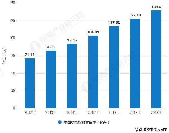 2012-2018年中国功能饮料零售额、零售量统计情况及预测