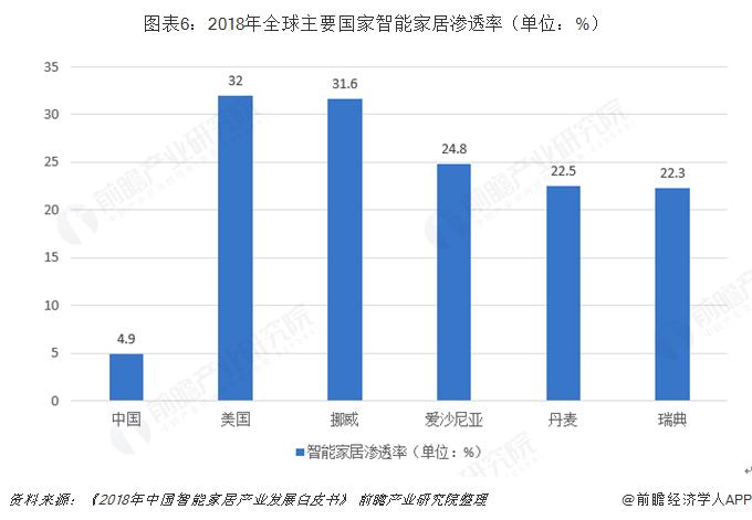 图表6:2018年全球主要国家智能家居渗透率(单位:%)