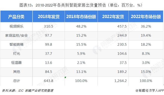 图表13:2018-2022年各类别智能家居出货量预估(单位:百万台,%)
