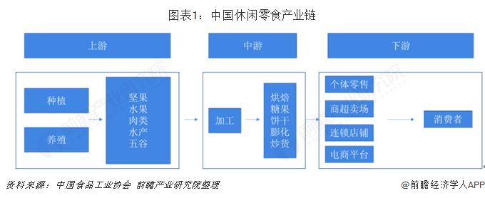图表1:中国休闲零食产业链