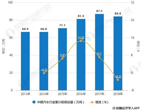 2013-2018年中国汽车行业累计耗铜总量统计及增长情况
