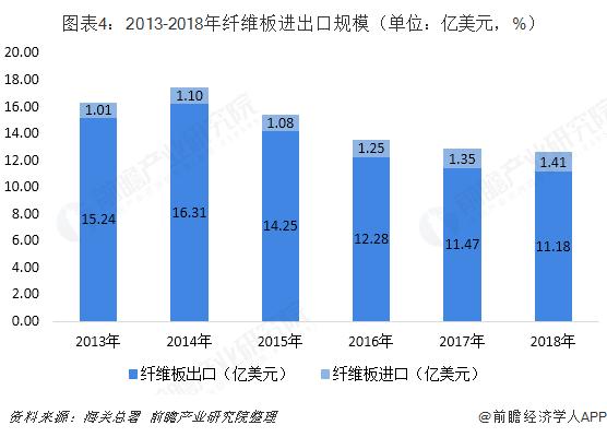 图表4:2013-2018年纤维板进出口规模(单位:亿美元,%)