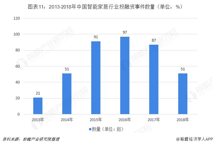图表11:2013-2018年中国智能家居行业投融资事件数量(单位:%)
