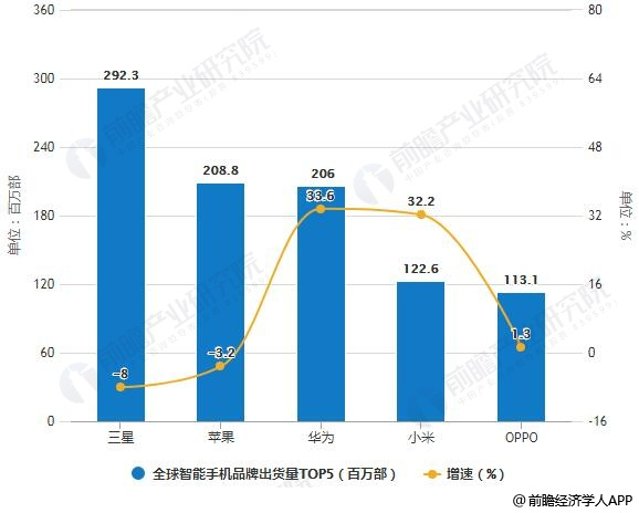 2018年全球智能手机品牌出货量TOP5及增长情况
