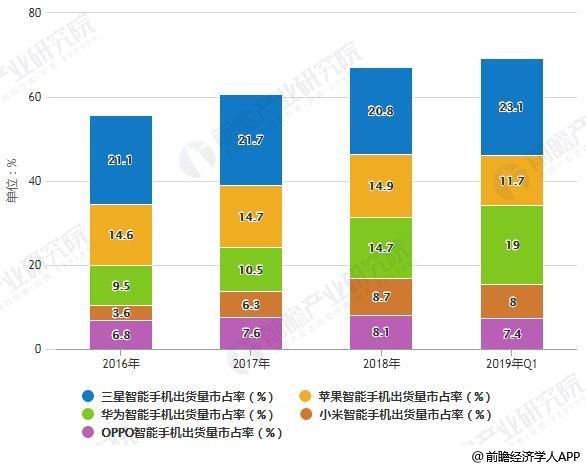 2016-2019年Q1全球智能手机品牌出货量市占率情况