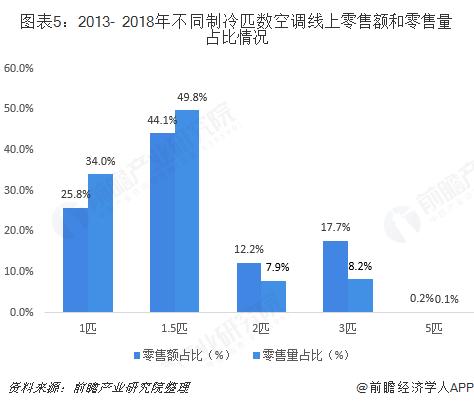 图表5:2013- 2018年不同制冷匹数空调线上零售额和零售量占比情况