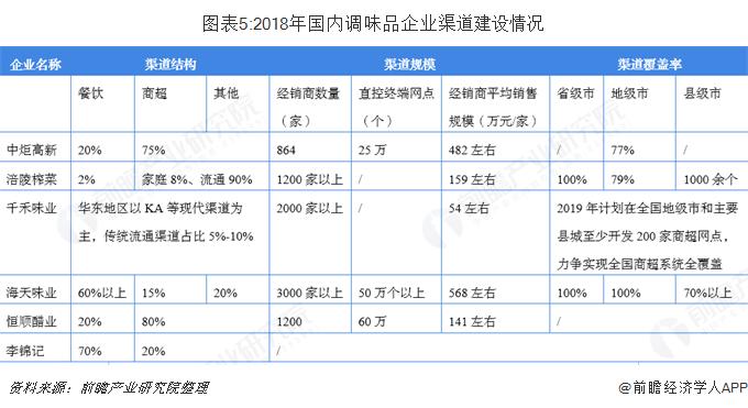 图表5:2018年国内调味品企业渠道建设情况
