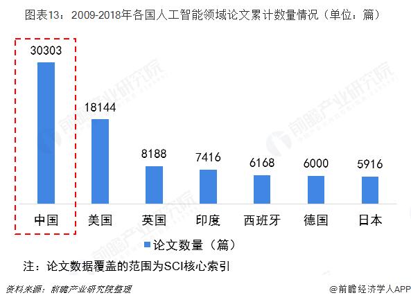 图表13:2009-2018年各国人工智能领域论文累计数量情况(单位:篇)