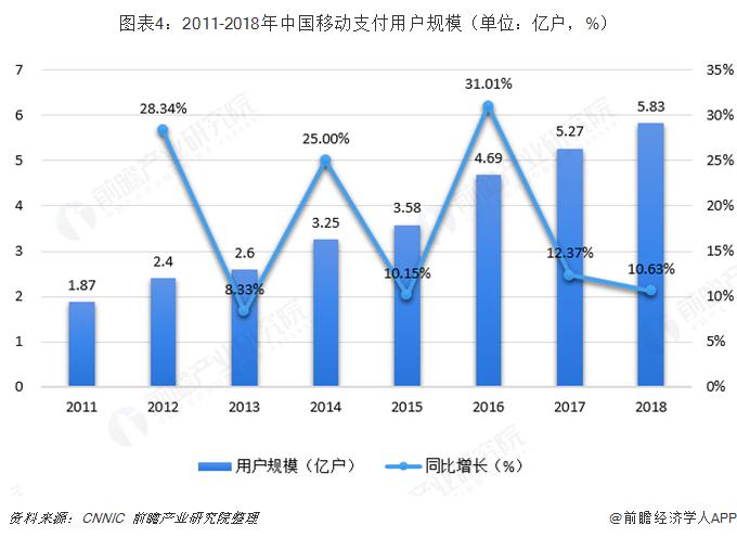 图表4:2011-2018年中国移动支付用户规模(单位:亿户,%)