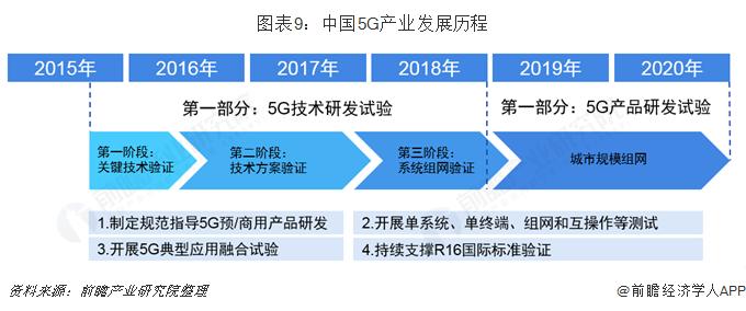 图表9:中国5G产业发展历程
