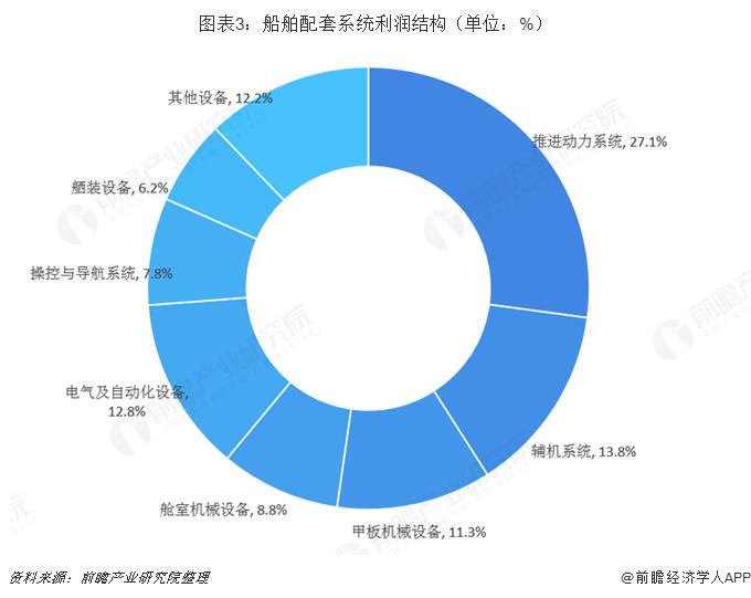 图表3:船舶配套系统利润结构(单位:%)