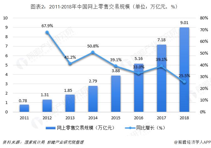 图表2:2011-2018年中国网上零售交易规模(单位:万亿元,%)