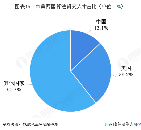 图表15:中美两国算法研究人才占比(单位:%)